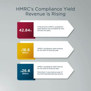 Diagram of HMRC's compliance yield